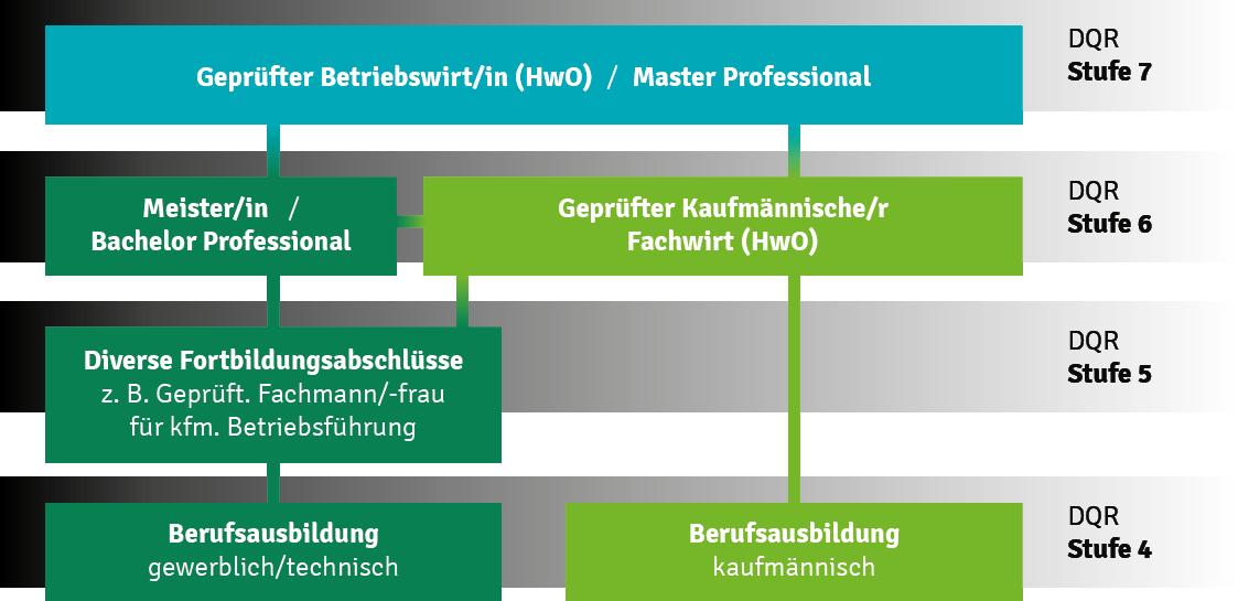 Abschlussübersicht des Deutschen Handwerks unterteilt in DQR-Stufen